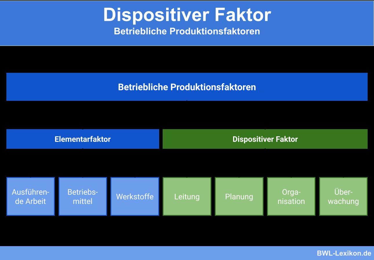 Dispositiver Faktor: Betriebliche Produktionsfaktoren