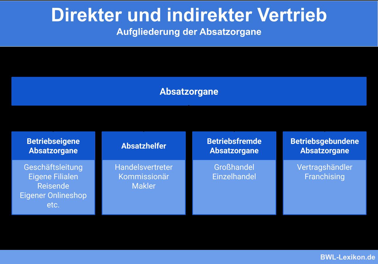 Distributionspolitik Definition Erklarung 2