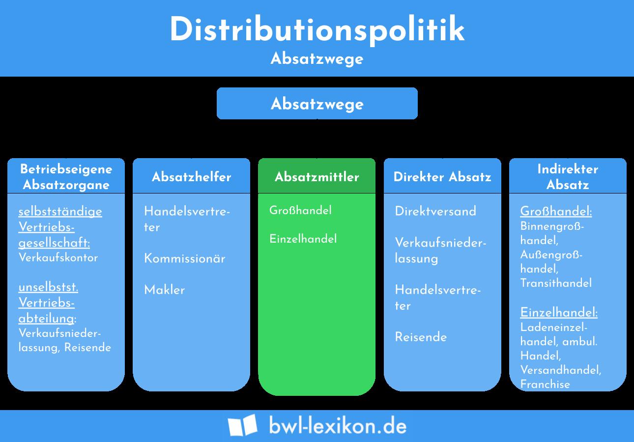 Distributionspolitik Definition Beispiele Zusammenfassung 13
