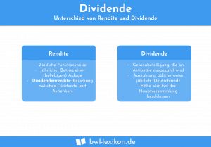 Dividende: Unterschied zwischen Rendite und Dividende