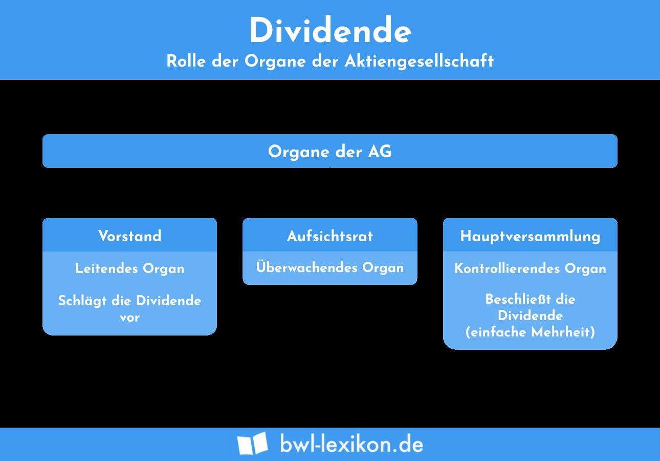 Dividende: Rolle der Organe der Aktiengesellschaft