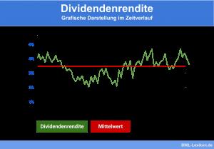 Dividendenrendite: Grafische Darstellung im Zeitverlauf