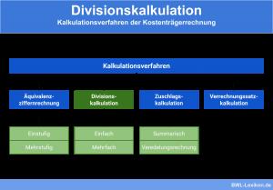 Divisionskalkulation: Kalkulationsverfahren der Kostenträgerrechnung