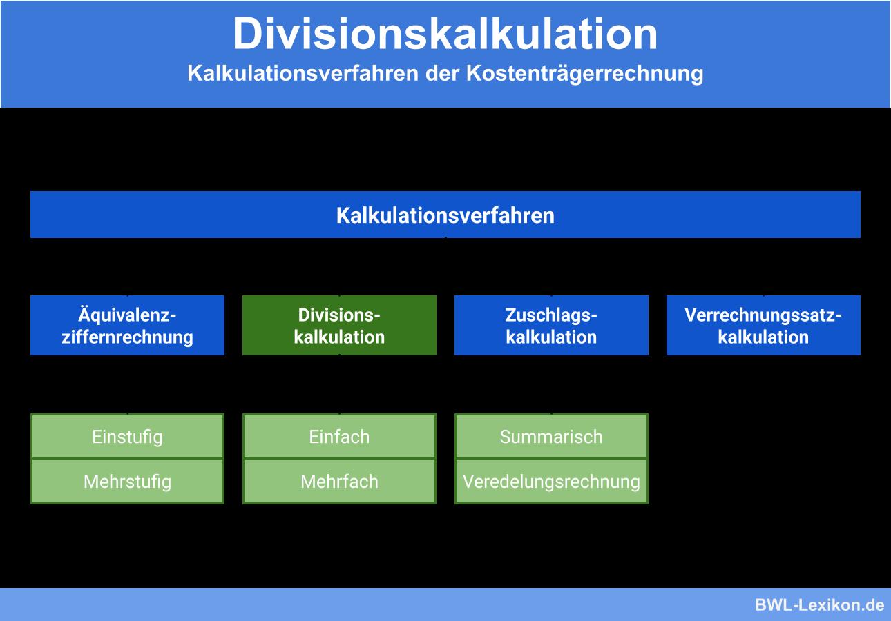 Angebotskalkulation Vorkalkulation Rechnungswesen 2