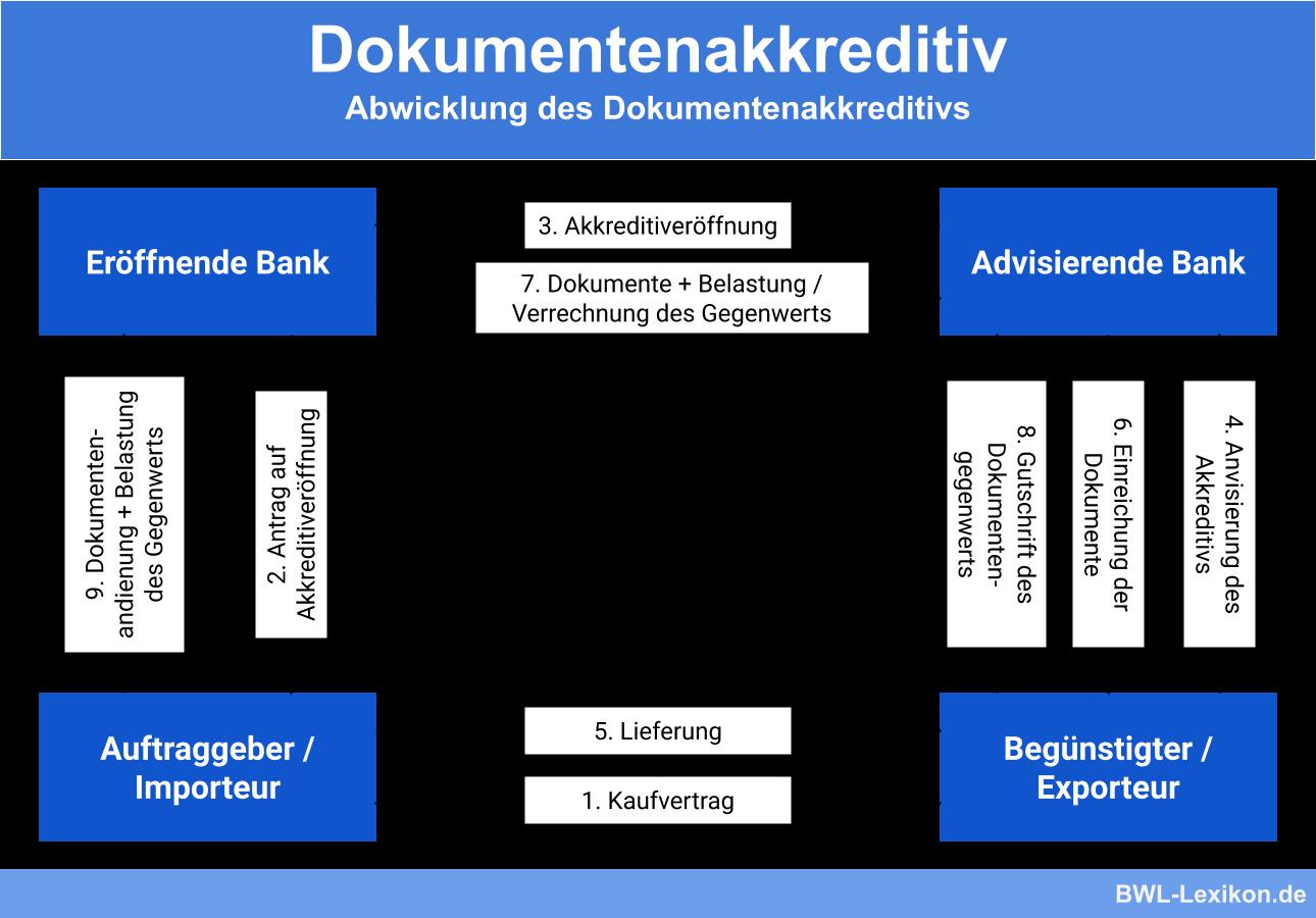 Abwicklung des Dokumentenakkreditivs