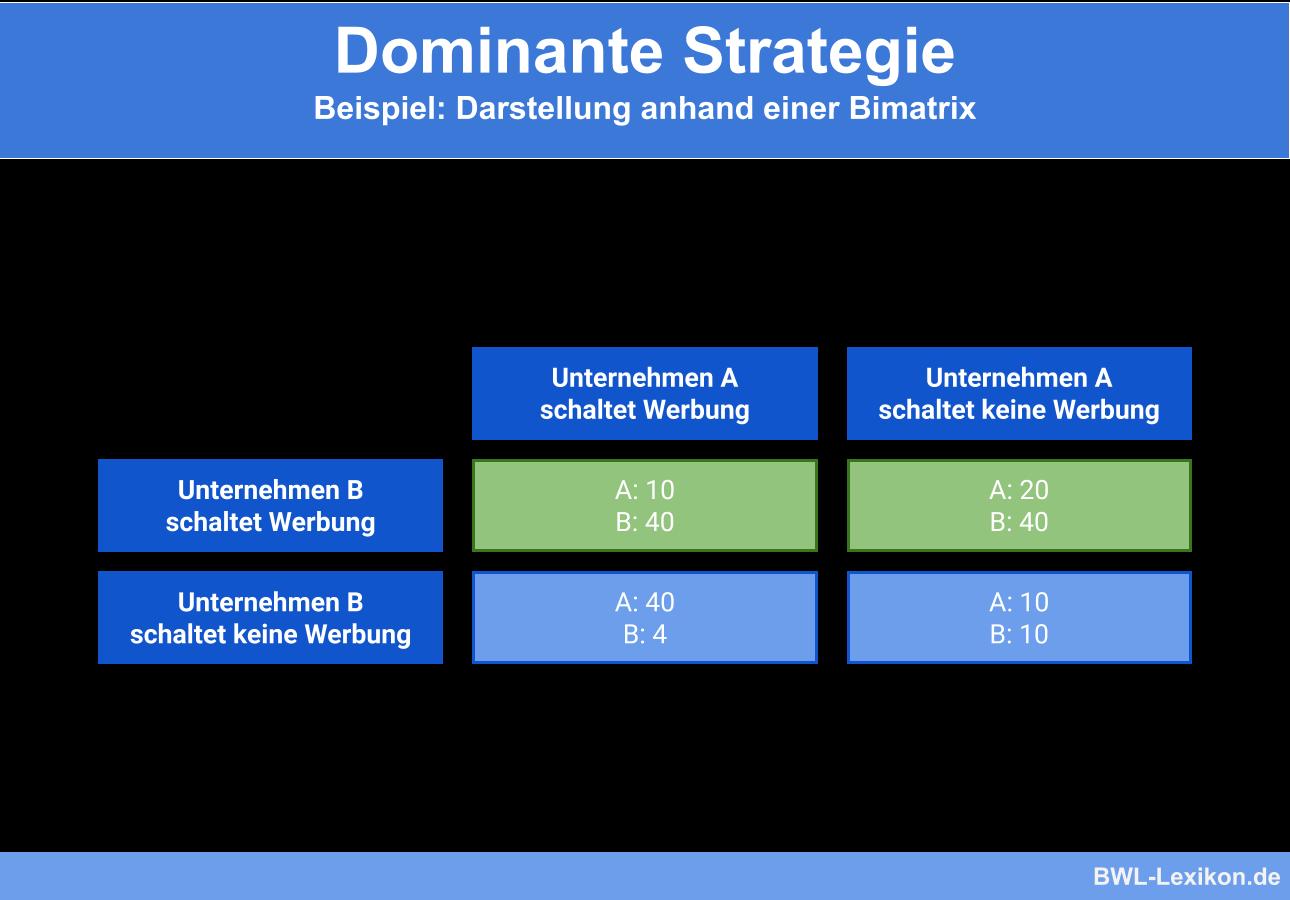 Dominante Strategie: Beispiel