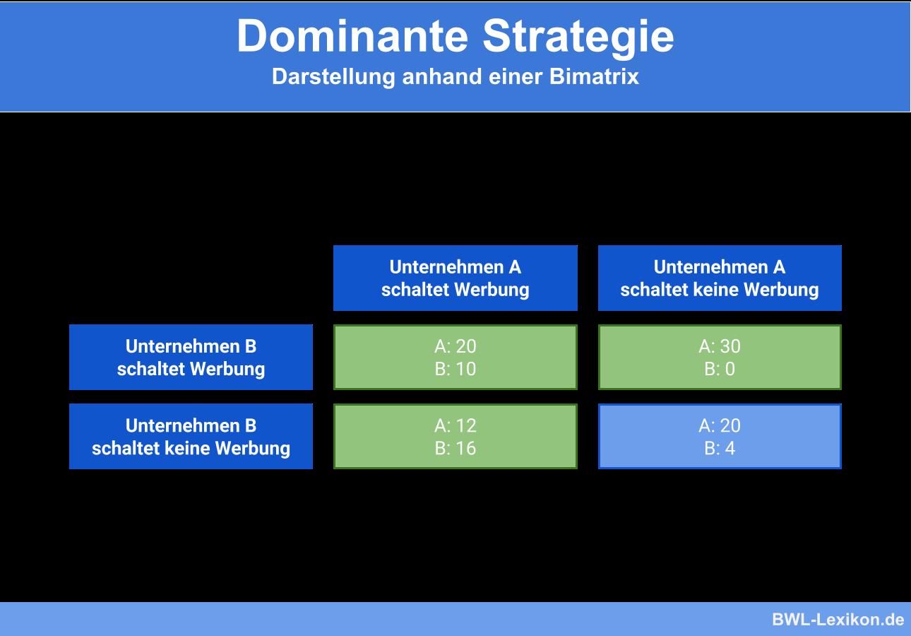 Dominante Strategie: Darstellung anhand einer Bimatrix