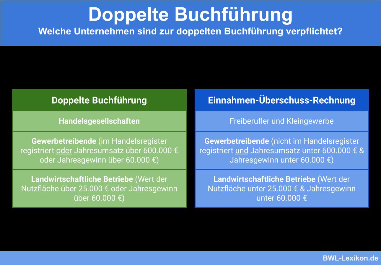 Doppelte Buchführung: Welche Unternehmen sind zur doppelten Buchführung verpflichtet?