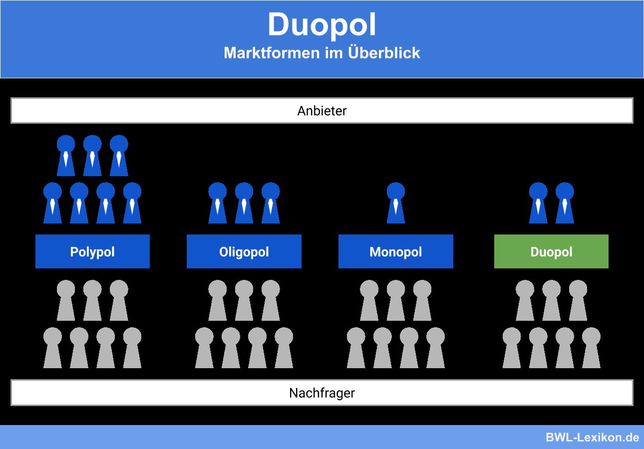 Marktformen im Überblick: Duopol