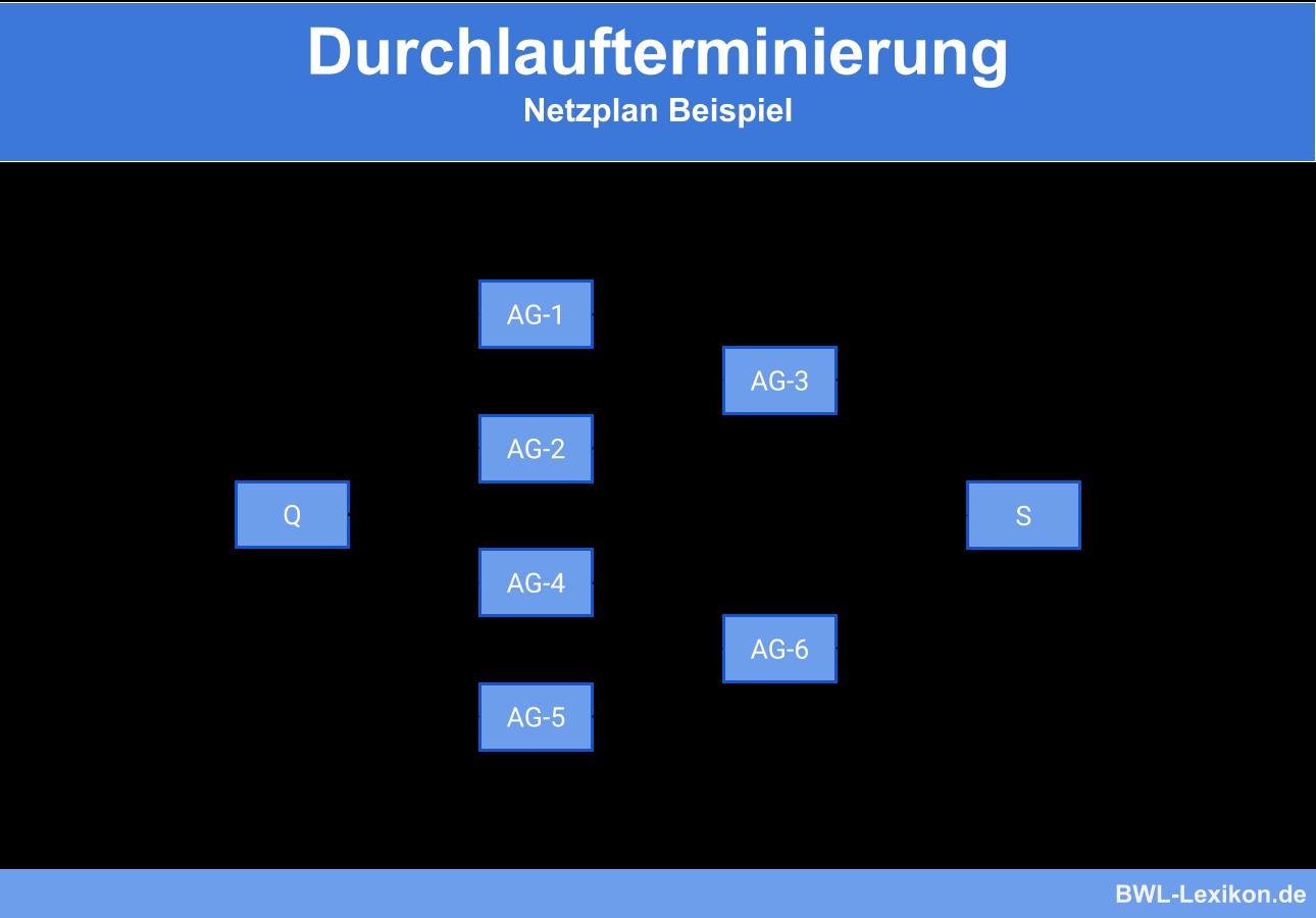 Durchlaufterminierung: Netzplan Beispiel