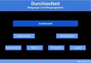 Durchlaufzeit: Belegungs- und Übergangszeiten