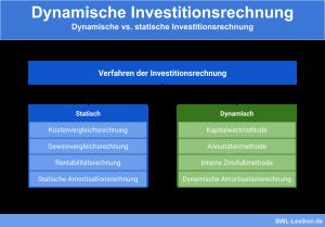 Dynamische vs. statische Investitionsrechnung