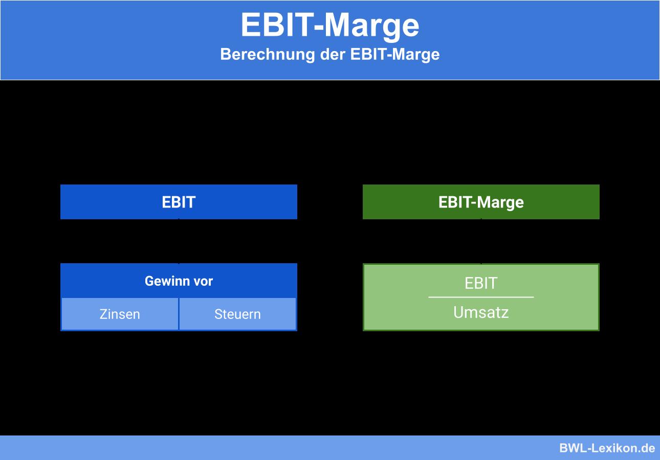 EBIT und Berechnung der EBIT-Marge