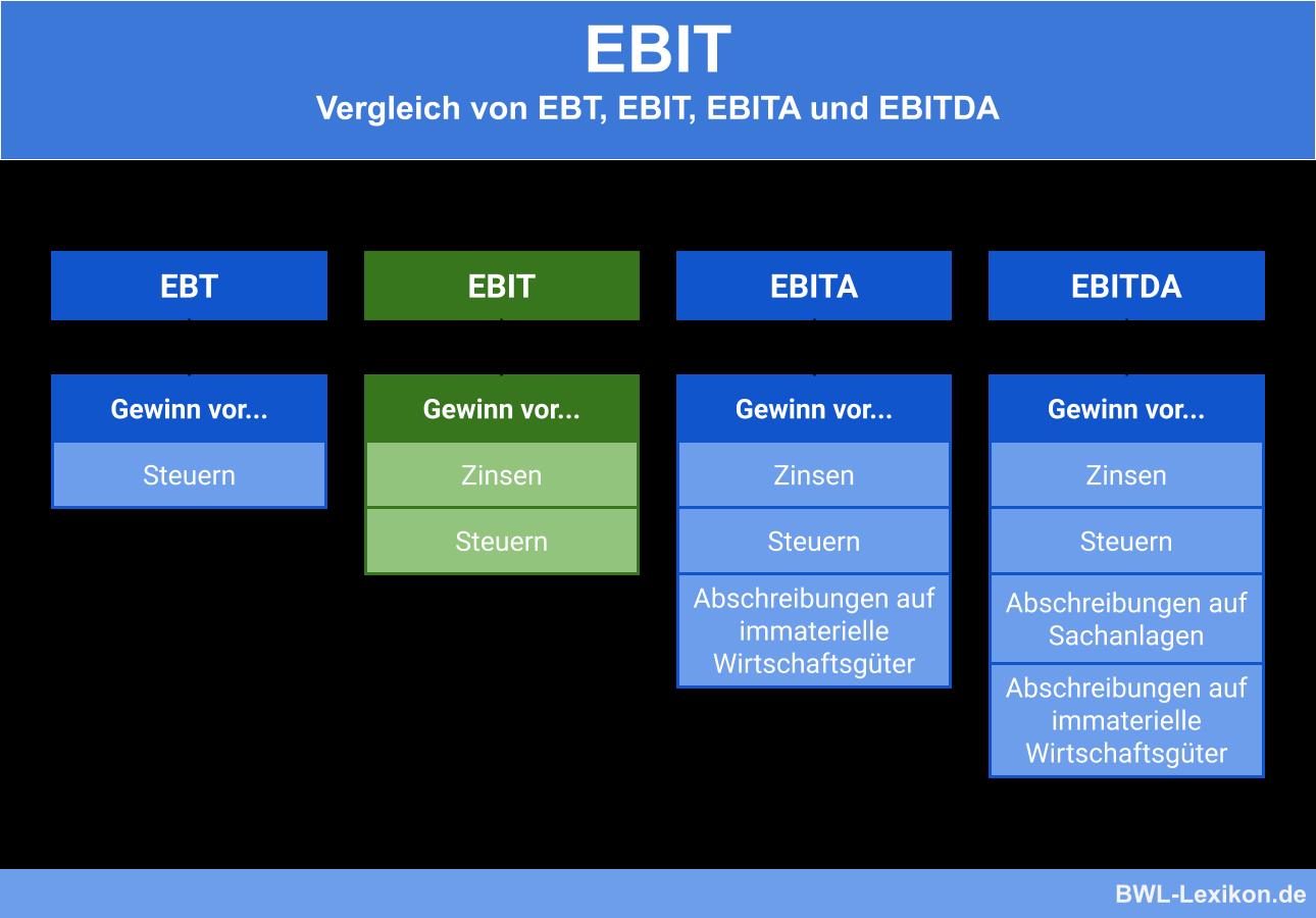 Vergleich von EBT, EBIT, EBITA und EBITDA
