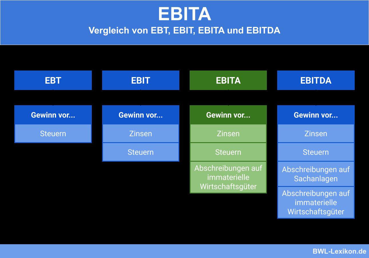 Vergleich von EBITA mit EBT, EBIT und EBITDA