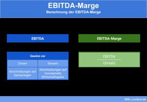 EBITDA und Berechnung der EBITDA-Marge