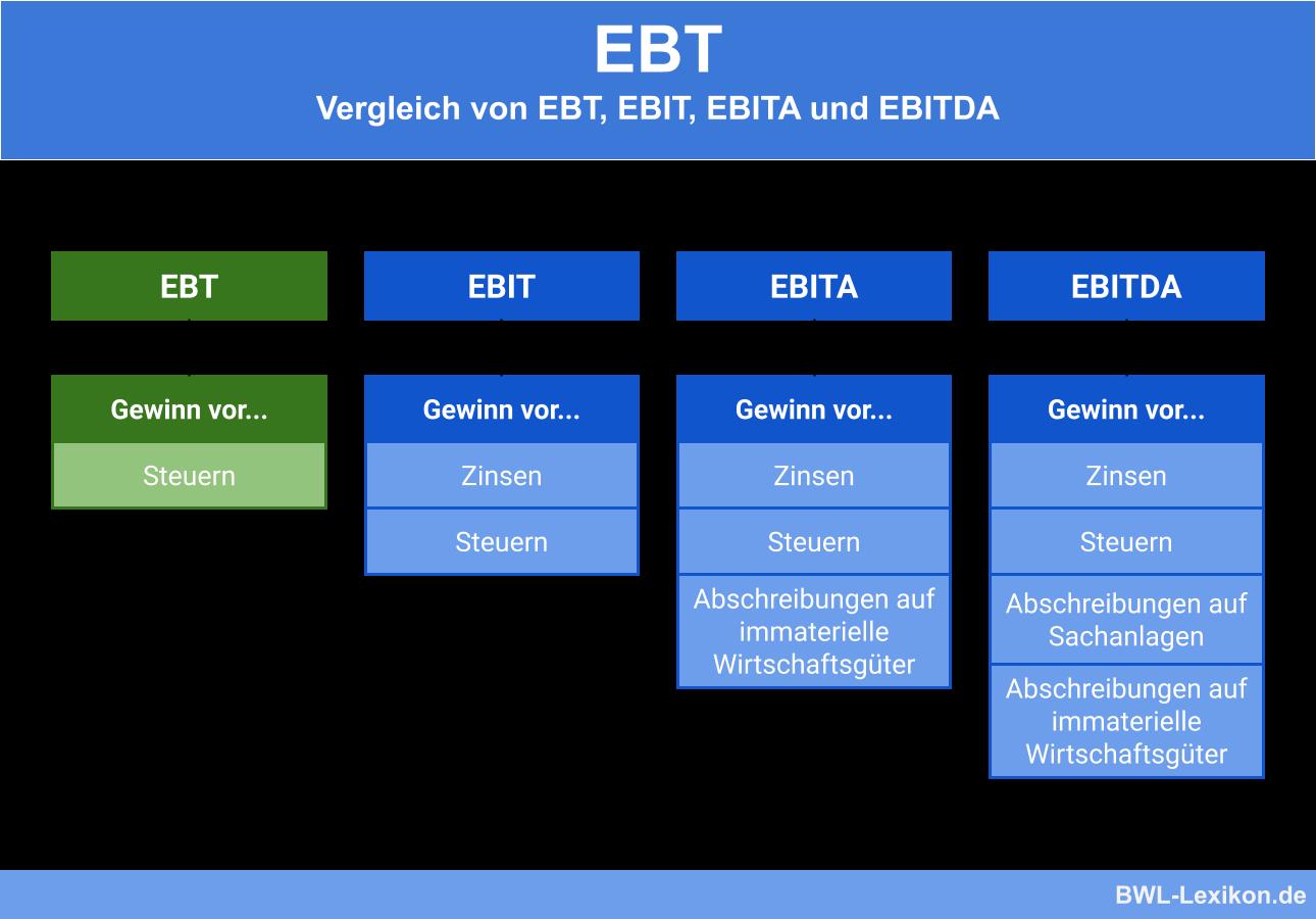 Vergleich von EBT mit EBIT, EBITA und EBITDA