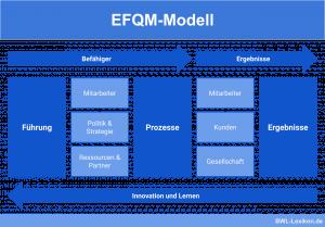 EFQM-Modell: Führung, Prozesse, Ergebnisse