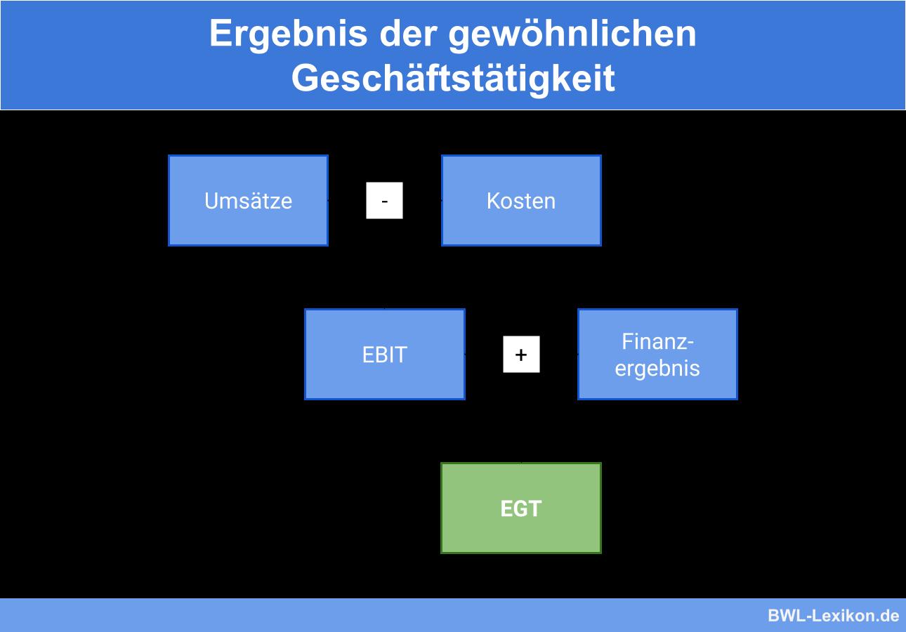 Berechnung des EGT