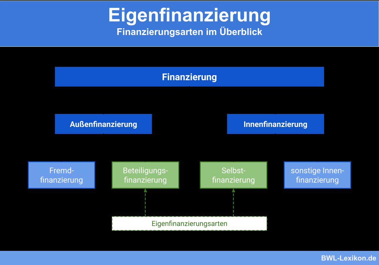 Eigenfinanzierung