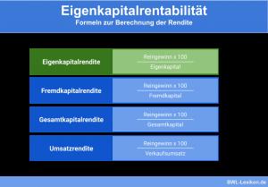 Eigenkapitalrentabilität: Formeln zur Berechnung der Rendite des eigenen Kapitals