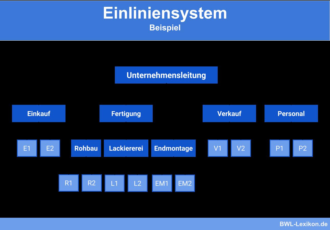 Was Ist Eine Aufbauorganisation Definition Beispiele Ionos 14