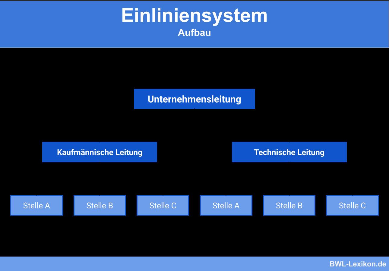 Einliniensystem: Aufbau