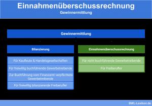 Einnahmenüberschussrechnung (EÜR): Gewinnermittlung