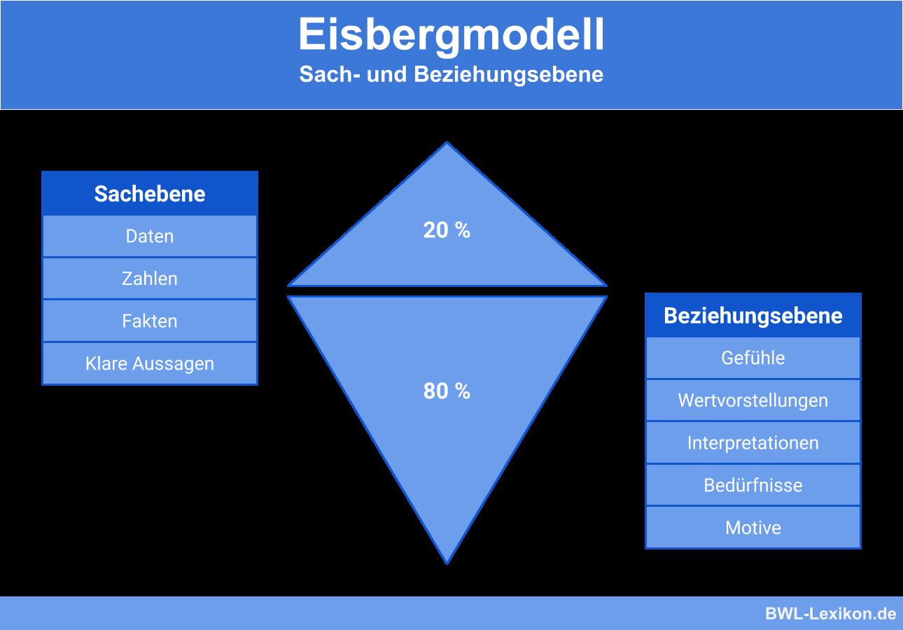 Eisbergmodell: Sach- und Beziehungsebene