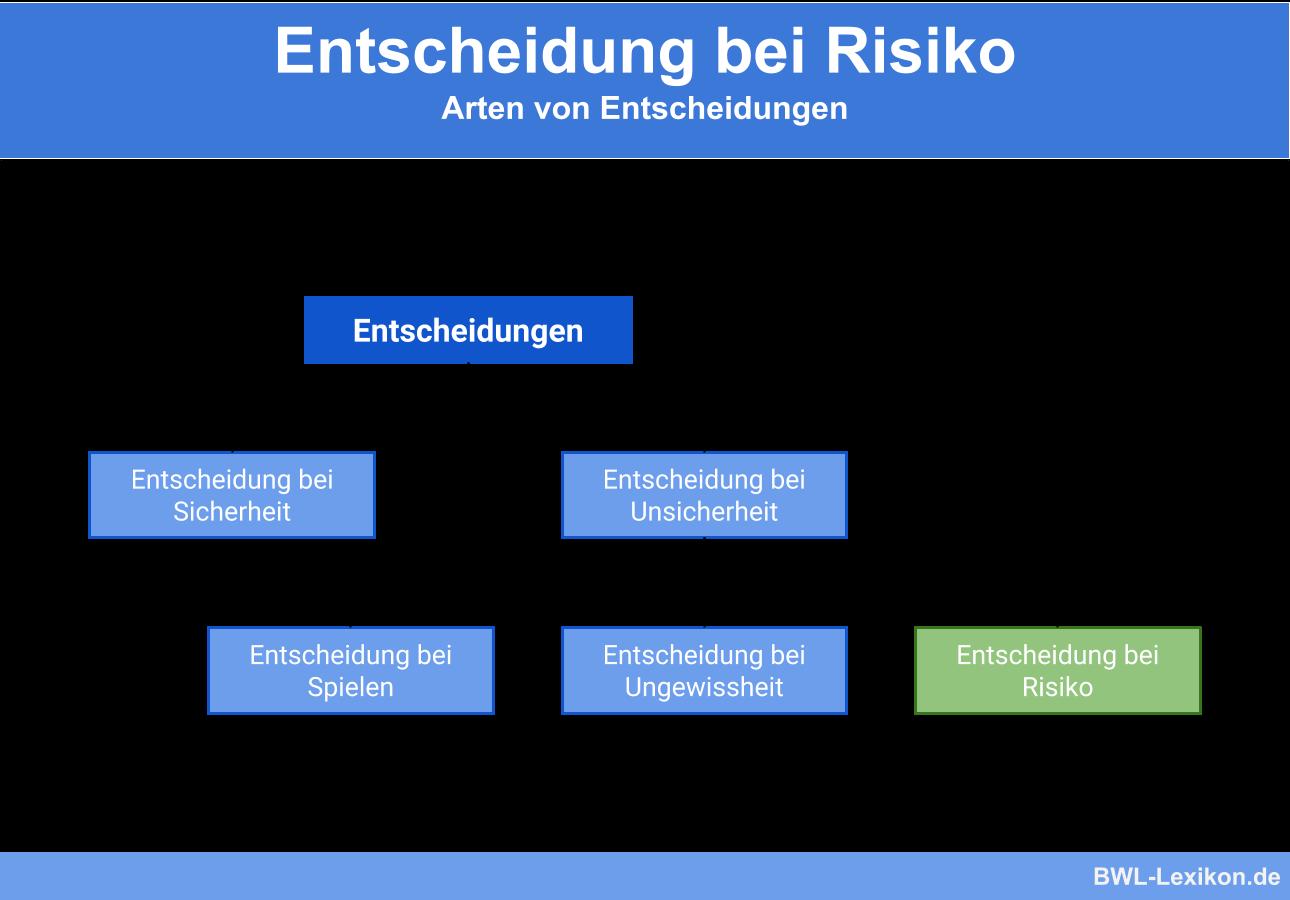Entscheidung bei Risiko: Arten von Entscheidungen
