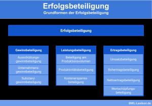 Erfolgsbeteiligung: Grundformen (Gewinnbeteiligung, Leistungsbeteiligung, Ertragsbeteiligung)