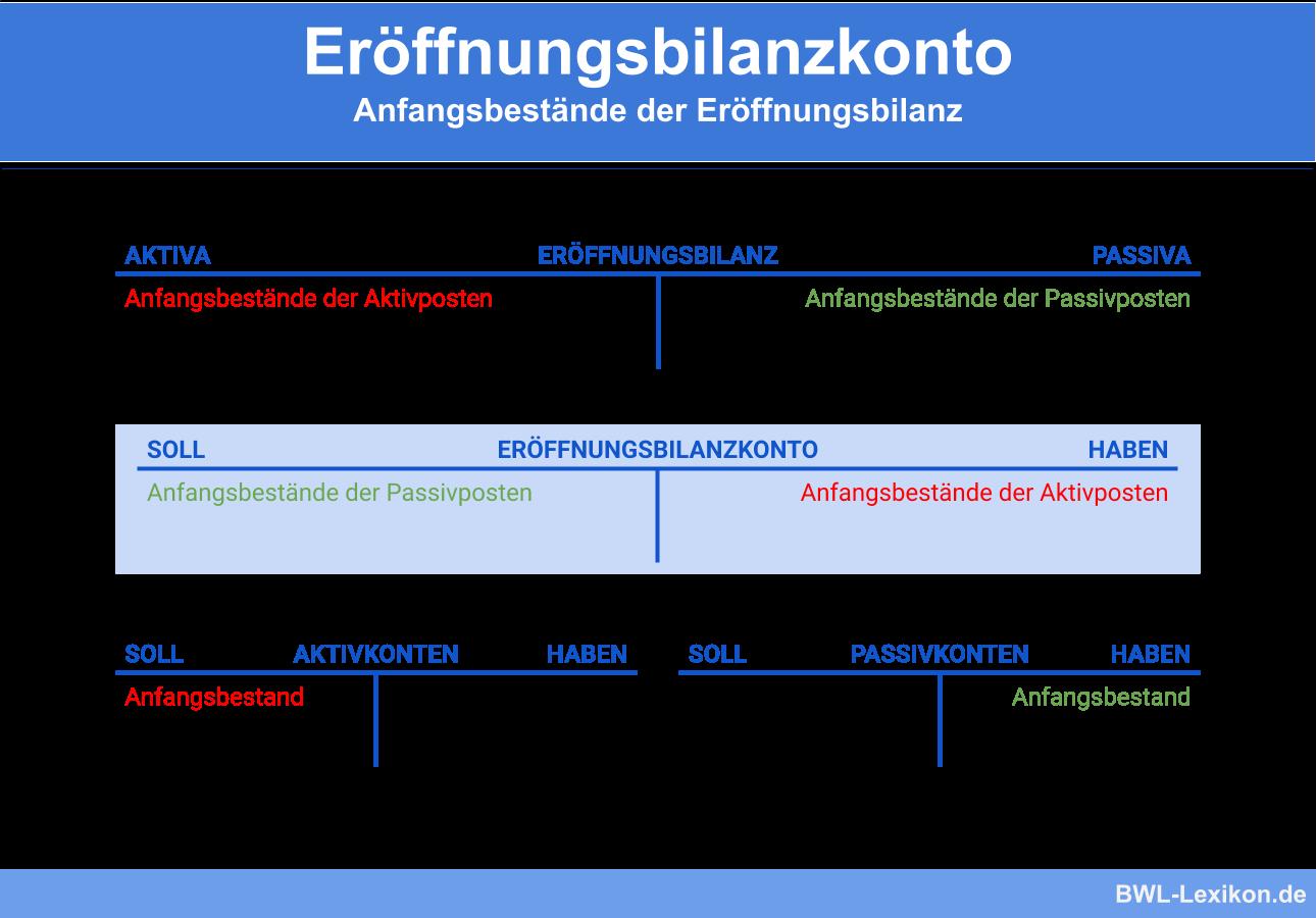 Eröffnungsbilanzkonto: Anfangsbestände der Eröffnungsbilanz