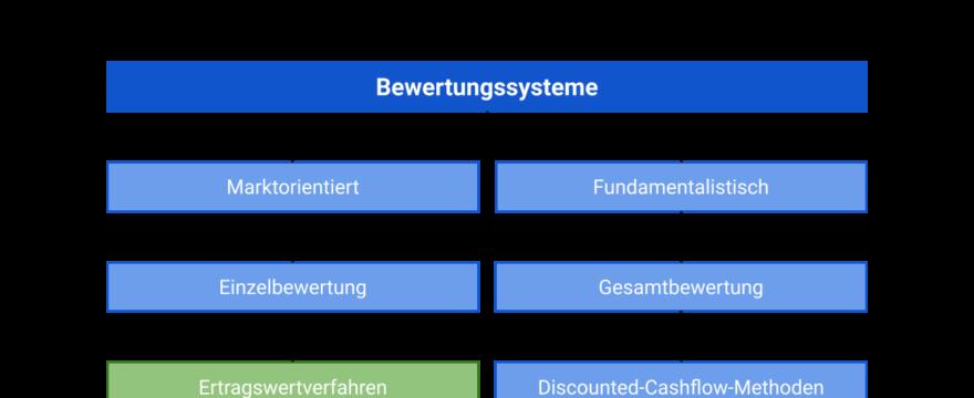 Ertragswertverfahren: Bewertungssysteme im Überblick