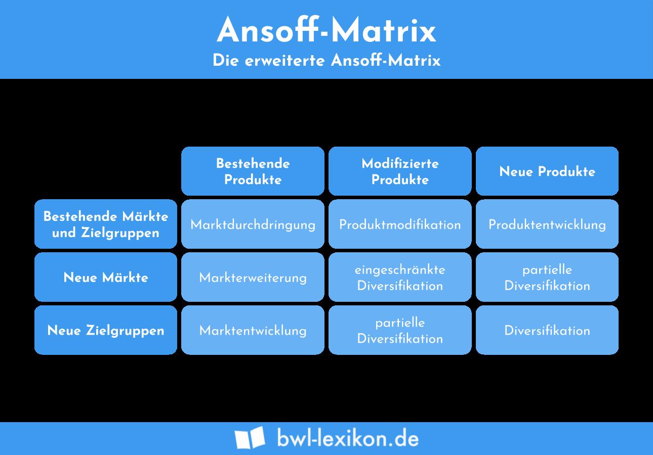 erweiterte Ansoff-Matrix (erweiterte Produkt-Markt-Matrix | 9-Feld-Matrix)