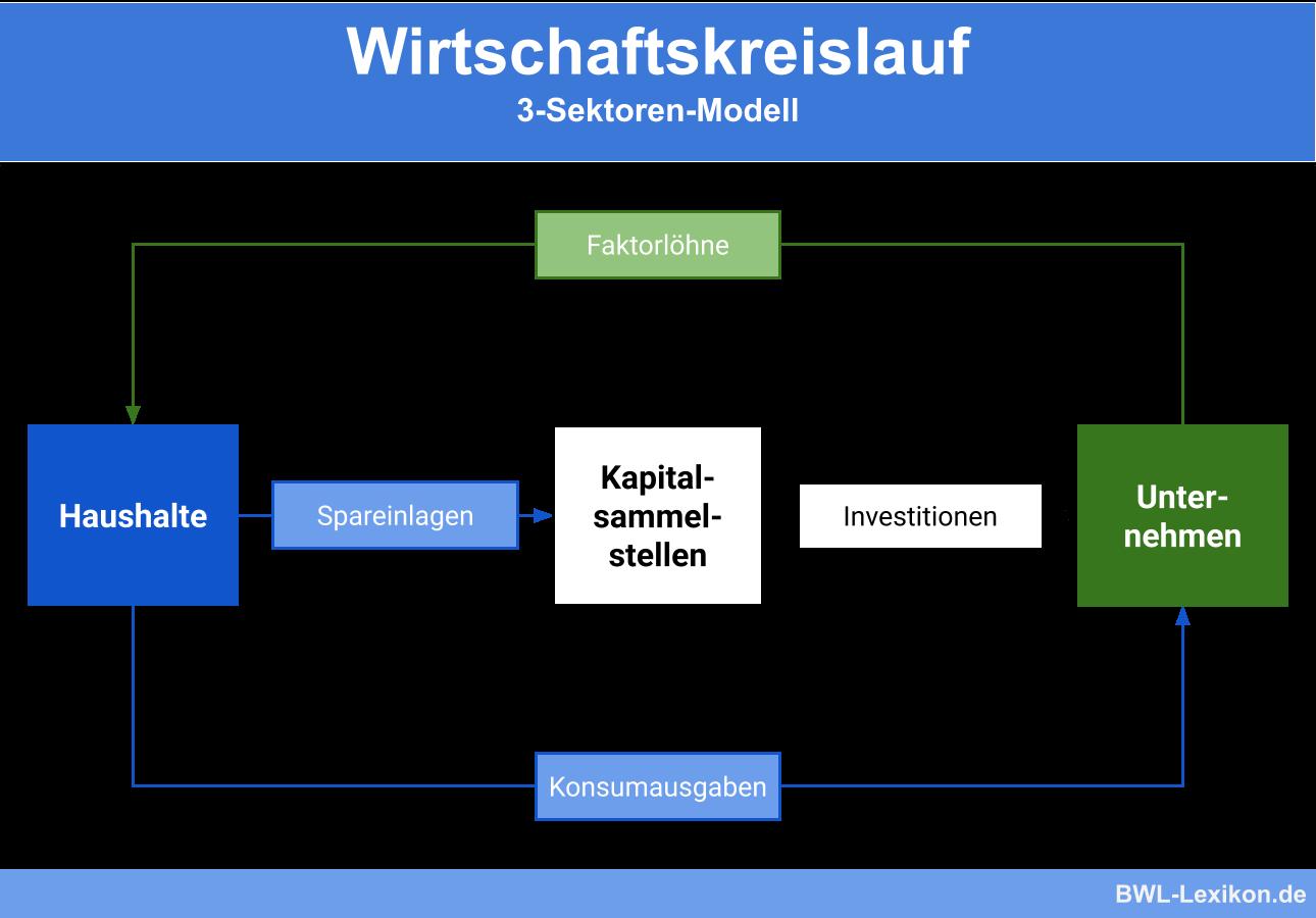 Erweiterter Wirtschaftskreislauf (3-Sektoren-Modell)