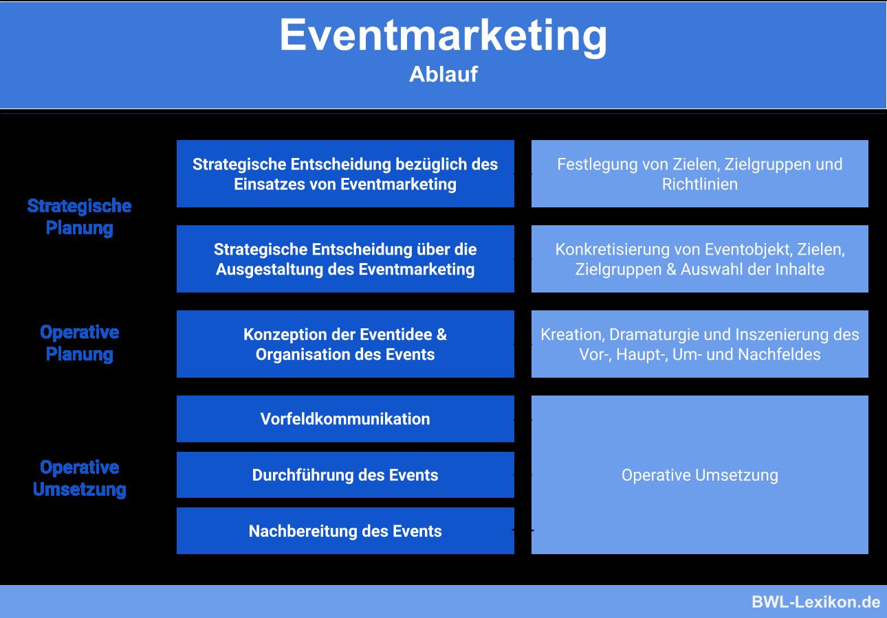 Phasen des Eventmarketings
