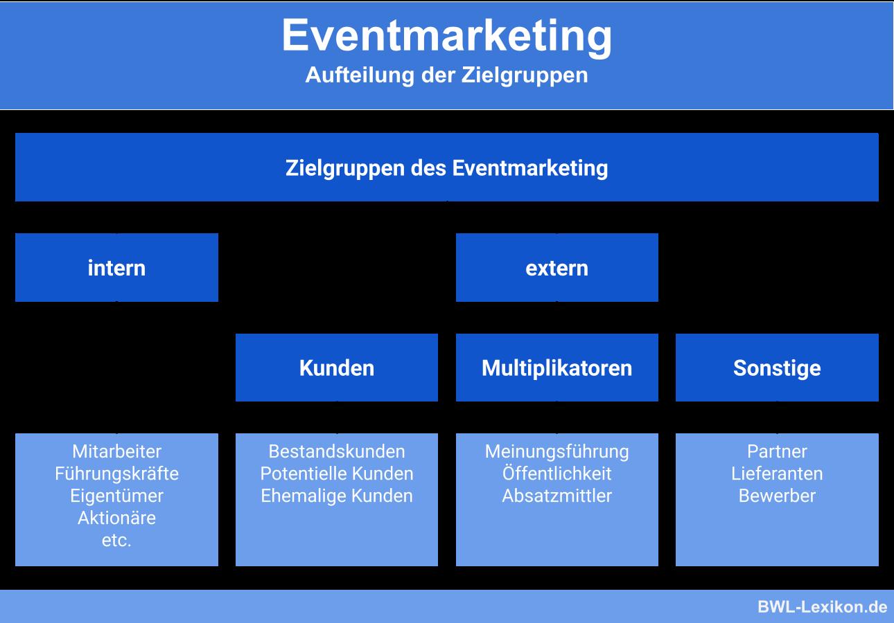 Eventmarketing: Aufteilung der Zielgruppen