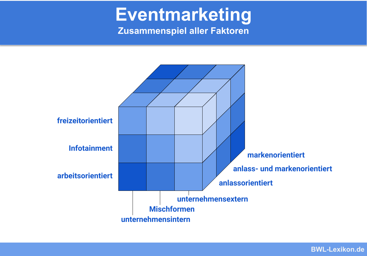 Eventmarketing: Kozeption, Zielgruppe und Inszenierung