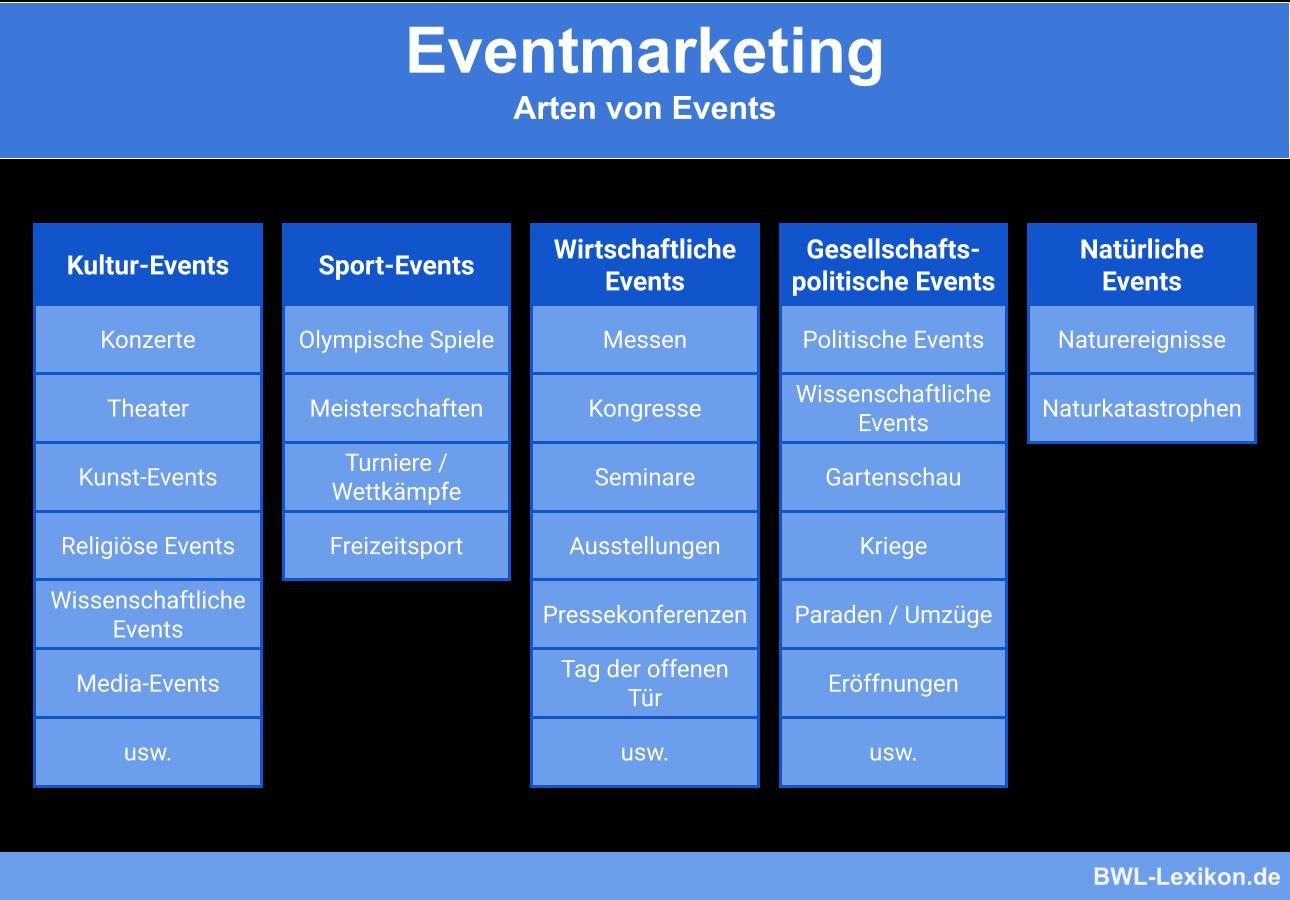 Beispiele verschiedener Eventtypen
