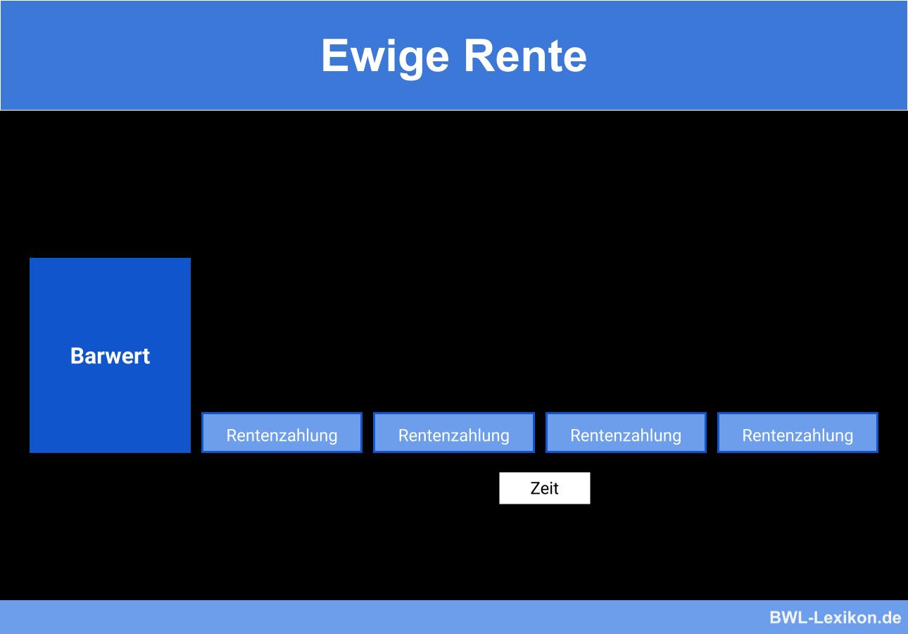 Ewige Rente