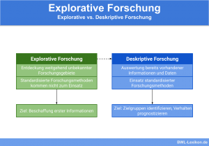 Explorative vs. Deskriptive Forschung