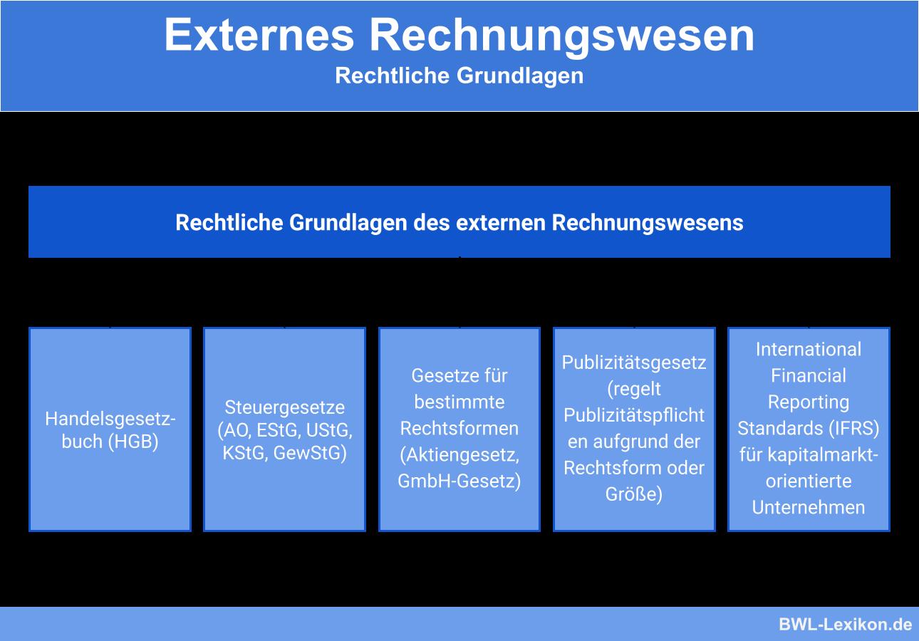 Externes Rechnungswesen - rechtliche Grundlagen