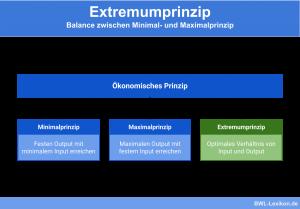 Extremumprinzip: Balance zwischen Minimal- und Maximalprinzip