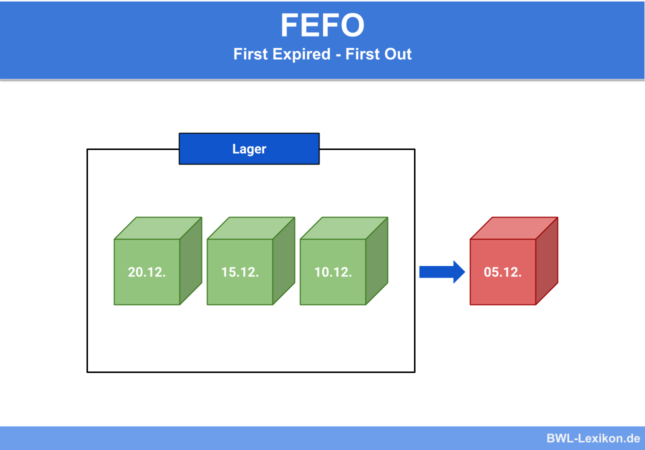 FeFo: First Expired - First Out