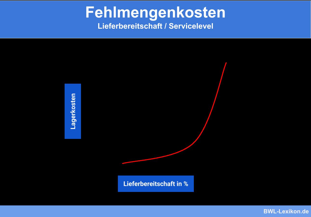 Fehlmengenkosten: Lieferbereitschaft / Servicelevel