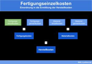 Fertigungseinzelkosten: Einordnung in die Ermittlung der Herstellkosten
