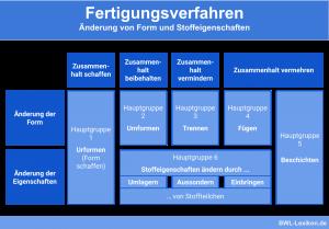 Fertigungsverfahren: Änderung von Form und Stoffeigenschaften