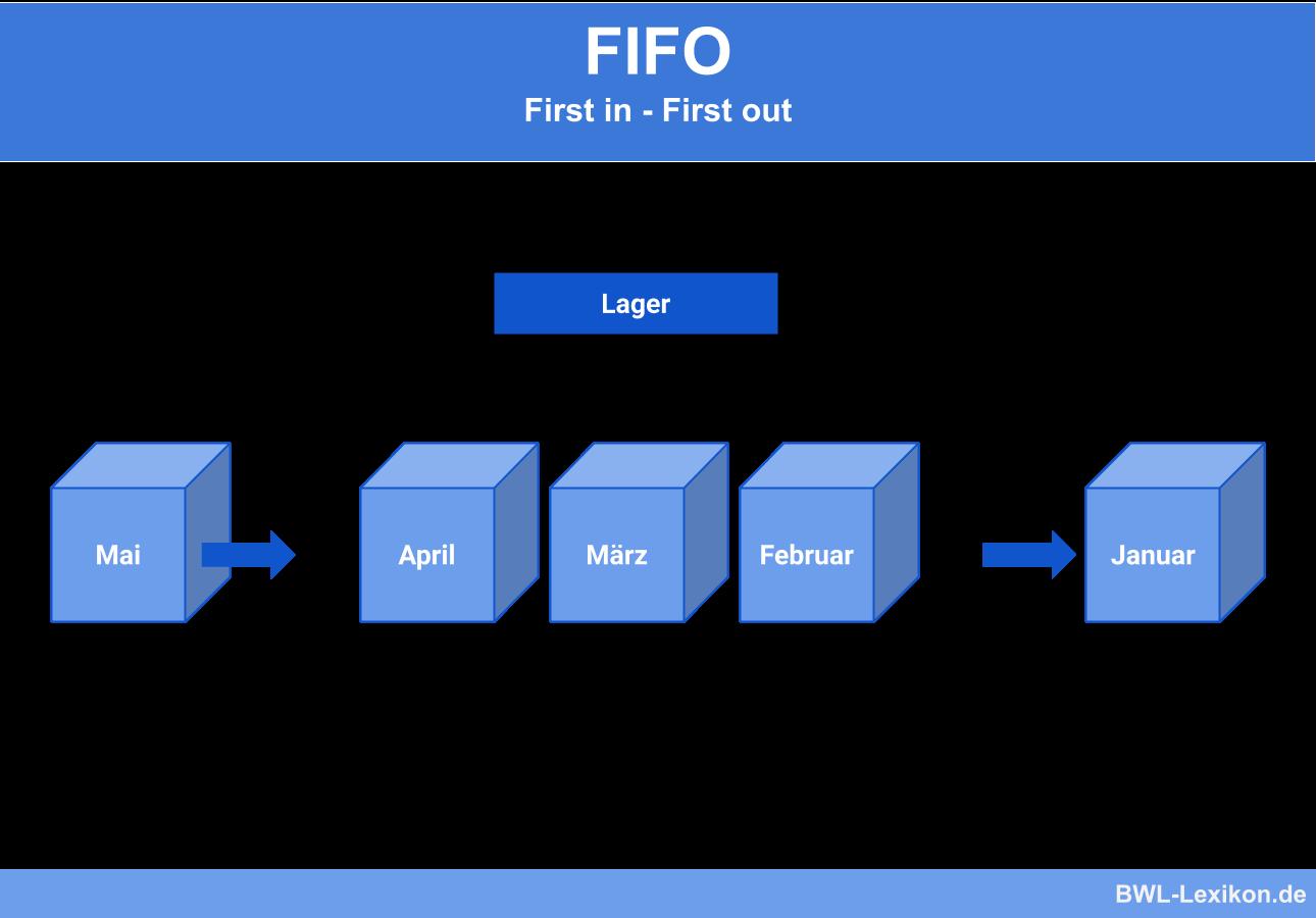 FiFo Verfahren: First in - First out