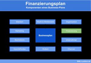 Finanzierungsplan - Komponenten eines Businessplans