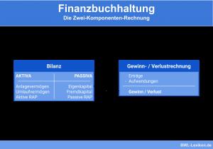 Finanzbuchhaltung: Die Zwei-Komponenten-Rechnung
